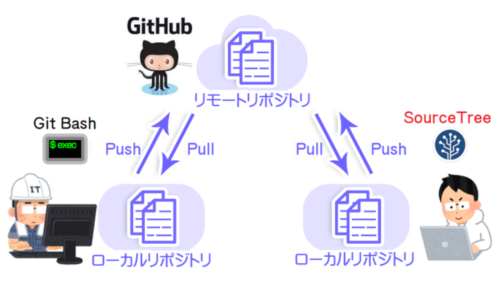 【カンタン入門】SourceTreeで簡単にGitHubを使ってみる!