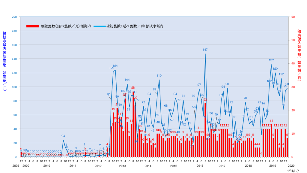 尖閣諸島周辺海域における中国公船等の動向